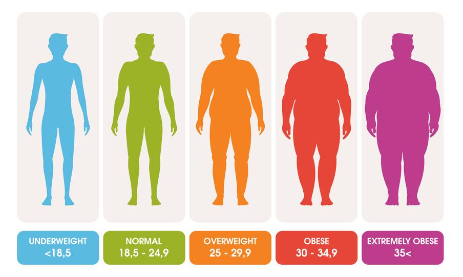 Phân loại chỉ số BMI ở nam giới